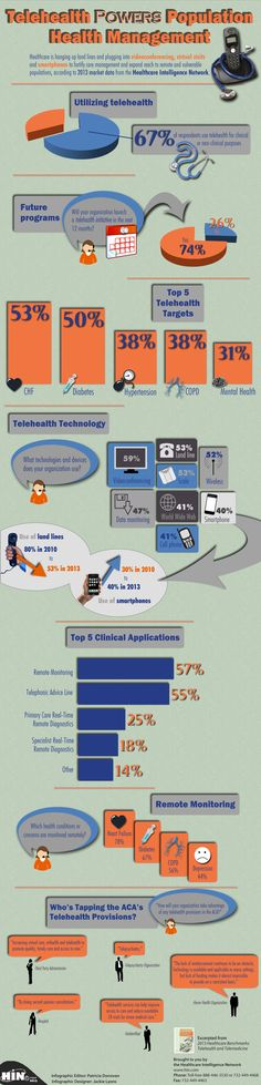 Healthcare is hanging up land lines and plugging into videoconferencing, virtual visits and smartphones to fortify care management and expand reach to remote and vulnerable populations, according to 2013 market data from the Healthcare Intelligence Network.The telehealth in population health management infographic is excerpted from 2013 Healthcare Benchmarks: Telehealth and Telemedicine.