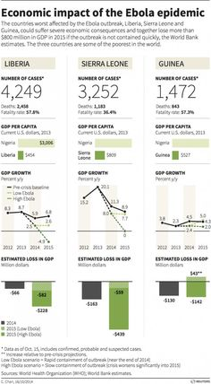 Ebola economic impact - Reuters Graph of the day - Oct 2014