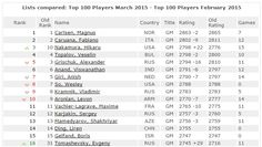 Le classement Elo Fide du 1er Mars avec Nakamura 3e mondial (2798, +22 points) - https://lnkd.in/diTjw8W #echecs #chess