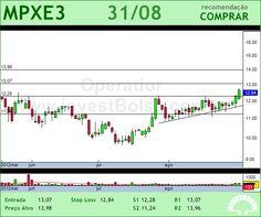 MPX ENERGIA - MPXE3 - 31/08/2012 #MPXE3 #analises #bovespa