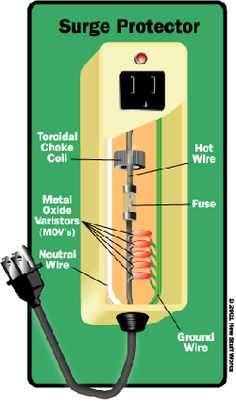How Surge Protection Works. #surge http://www.homecontrols.com