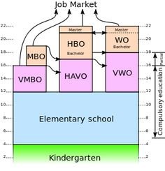 The different levels of education in the Netherlands