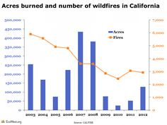 California fire history. http://www.ecowest.org/2013/08/28/viewing-the-yosemite-rim-fire-in-context/