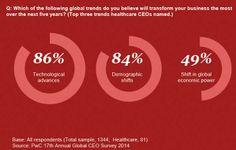 CEO Survey industrie de la santé : les nouvelles technologies et les évolutions démographiques bouleversent le secteur. http://pwc.to/1o06Z5k