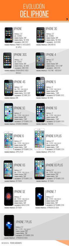 Evolución del iPhone (del iPhone al iPhone 7) #infografía