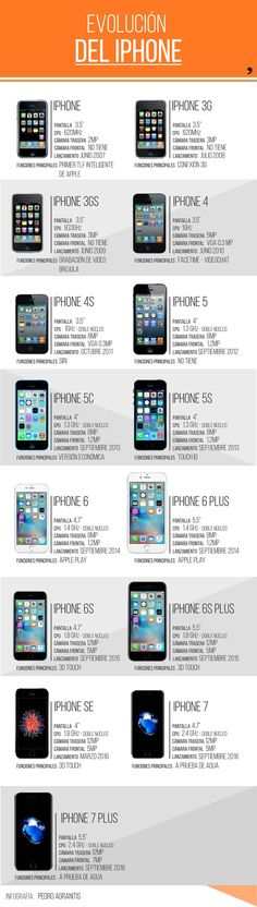 Evoution of Iphone  #iphone #good_DeskPro
