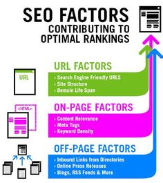 Start ranking high in search engines with Las Vegas SEO.