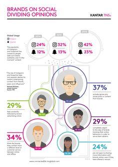Il 26 % degli utenti dichiara di ignorare i post sui social media o i contenuti condivisi dai brand; in Italia la percentuale è del 24%.