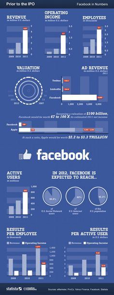 Los números de Facebook antes de salir a bolsa