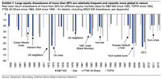 stock market crashes since 1950