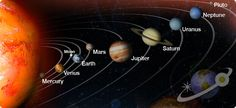 Solar System order Of Planets . 25 solar System order Of Planets . Planets In order Lerne Sefe Solar System Order, Solar System For Kids, Space Solar System, Solar System Projects, Solar System Planets, Solar System Facts, Mars Moons, Planet For Kids, Business Plan Template Free