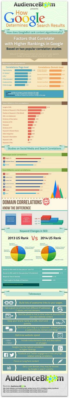 Infographic: How Google determines your search rank | Articles | Main