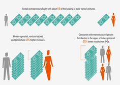 Female entrepreneurs begin with about 1/8th of the funding of male-owned ventures, but women-operated, venture-backed companies have 12% higher revenues.