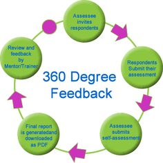 """360 Degree Feedback In HR or industrial/organizational psychology, 360-degree feedback, also known as """"multi-rater feedback"""", """"multi-source feedback"""",or """"multi-source assessment"""", is feedback that comes from all around an employee. """"360″ refers to the 360 degrees in a circle, with an individual figuratively in the center of the circle. Feedback is provided by subordinates, peers, and supervisors."""