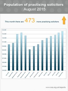 Infographic of the population of practising solicitors in England Wales in August 2015 - Solicitors Regulation Authority. Statistics, Wales, Infographic, England, Author, Law, June, Infographics, Welsh Country