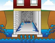 Basement Ventilation, Leaking Basement, Footing Foundation, House Foundation, Garage Furniture, Furniture Decor, Underground Bunker, Casas Containers, Basement House
