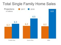 Home Sales Expected to Increase Nicely in 2018: Freddie Mac, Fannie Mae, and The Mortgage Bankers Association are all projecting that home…