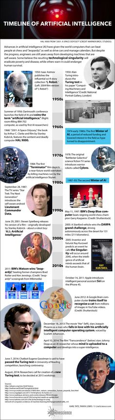 History of A.I.: Artificial Intelligence (Infographic) By Karl Tate, Infographics Artist   |   August 25, 2014 A timeline of developments in computers and robotics.