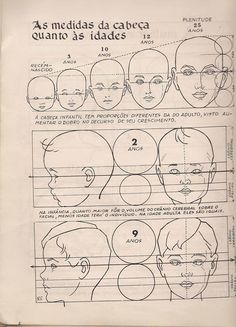 As medidas da cabeça quanto às idades