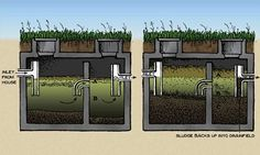 Take a little time to learn how septic systems work, and youll know your farm a little more intimately.data-pin-do= Small Septic Tank, Fossa Séptica, Bungalow, Sewer System, Septic System, Plumbing, My Dream Home, Homesteading, Building A House