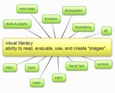 Don't forget how important visual literacy is!