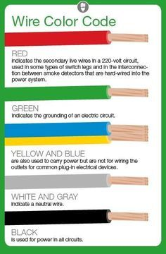 What Do Electrical Wire Color Codes Mean Electrical Wiring Colours Electricity Did Electrical