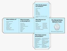 Mental Notes Behavior Cube (unassembled) / Stephen P. Anderson