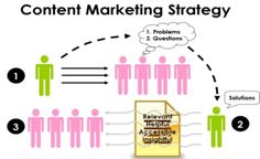 3 Ways To Become The Content Authority in Your Space !!