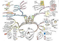 FLE-parler cuisine-dbutants (Cartes Heuristiques - Marion Charreau) Tags: carte heuristique