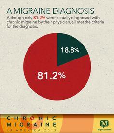 A Chronic Migraine diagnosis