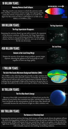 Timeline of the Far Distant Future
