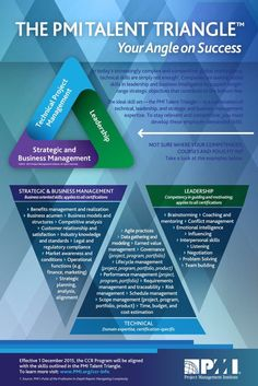 Business and management infographic & data visualisation Management : Management : NEW! PMI Talent TriangleTM Skill Examples Infographic Description Management : Management : NEW! Program Management, Talent Management, Business Management, Change Management, Woodworking School, Learn Woodworking, Woodworking Courses, Pmp Exam Prep, Business Intelligence