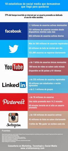 Estadísticas que muestran que el #SocialMedia llegó para quedarse #Infografía #Internet
