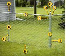 Shown at left: (A) line post cap; (B) top rail; (C) end post cap; (D) rail caps; (E) tension band; (F) tie wire; (G) line post; (H) tension wire; (I) corner post; (J) tension bar.
