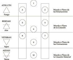 Arbol de la Vida y correspondencia con los cuatro elementos y cuatro mundos.