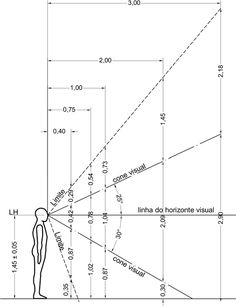 Cones visuais da pessoa em pé