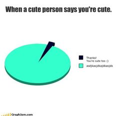 When a cute person says you're cute.