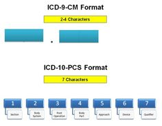 ICD-10-Format