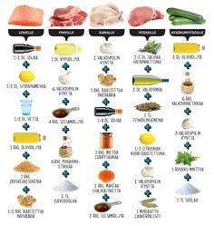 Marinadi broilerille   Kastikkeet, tahnat ja marinadit, Grillaus   Soppa365 Cantaloupe, Spices, Herbs, Cooking, Recipes, Bun Hairstyles, Waiting, Foods, Drinks