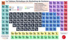 Le tableau périodique du marketing de contenu