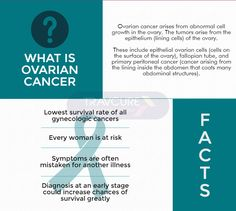 Every year 7,000 women are diagnosed with #ovariancancer yet the #awareness is very low. Learn more about ovarian cancer, its symptoms & treatments.
