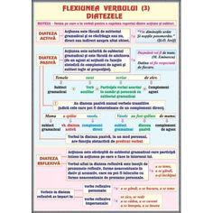 plansa Verbul (3). Flexiunea.Diatezele / Mijloace interne de imbogatire a vocabularului School Lessons, Kids And Parenting, Good To Know, Grammar, Journal, Learning, Literatura, School, Studying