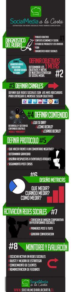 Infografia estrategias redes sociales