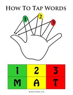 Fundations - How to Tap Words - Classroom Poster ... print out at Staples poster size and laminate. Could put dot lables on each finger to go along with poster to help teach tapping!