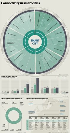 Connectivity in #SmartCities from the report Internet of Things 2015 #IoT #infographic