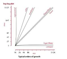 How log order of growth scales among other common growths.