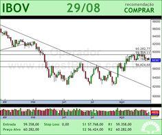 IBOVESPA - IBOV - 29/08/2012 #IBOV #analises #bovespa