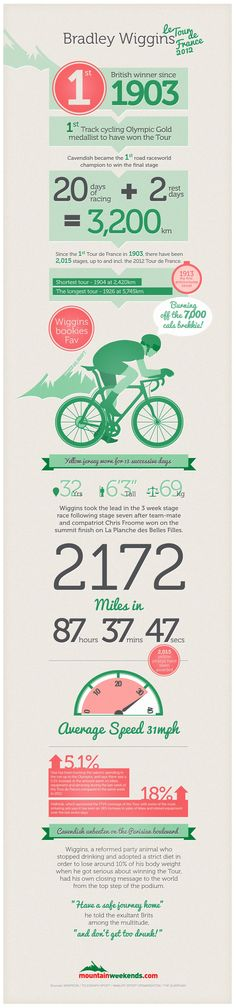 To celebrate Wiggins recent success, Mountain Weekends have put together this stunning  Tour De France infographic citing Bradley's race to the fini