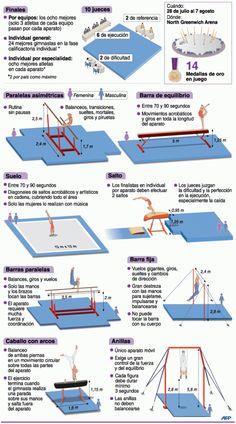 Gimnasia artística | Deportes | Juegos Olímpicos Londres 2012 | El Universo