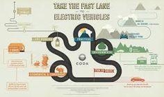 Image result for infographic, journey